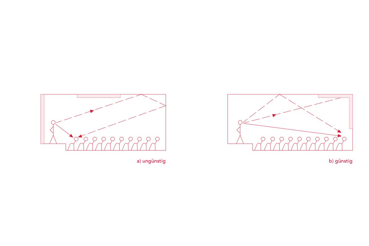 Ein Vortragsraum mit Absorberflächen. Links ungünstig hinter dem Redner und mittig an der Decke: Die Ansprache des Redners wird reflektiert und erzeugt ein störendes Echo. Rechts günstig angeordnete Absorberflächen an der dem Redner gegenüberliegenden Wand und im hinteren Teil der Decke: Die Ansprache wird von der Decke reflektiert und so verstärkt und weitergetragen, das Echo wird durch den Absorber vermieden.