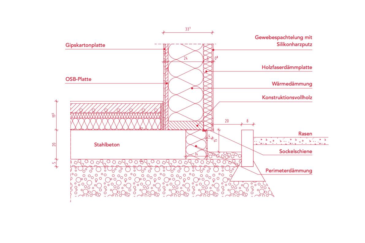 Holzständerwand: 90 % der Ansichtsfläche ist Dämmung pur. Die 10 % Tragkonstruktion aus Holz sind mit 6 cm Holzfaserplatte überdämmt und damit bezüglich der Wärmedämmung in der Größenordnung einer Bodenplatte mit 12 cm Polystyroldämmung.