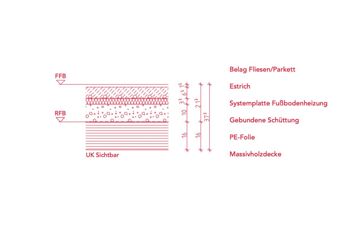 Der Fertigfußboden (FFB) ist die letzte Schicht eines Fußbodens und kann unterschiedliche Beläge haben. Darunter befindet sich die in Estrich gegossene Fußbodenheizung. Die Rohre der Fußbodenheizung werden auf die Systemplatte geklettet oder getackert. Darunter folgt eine gebundene Schüttung und eine Polyethylen-Folie (PE-Folie) als Rieselschutz auf dem Rohfußboden (RFB), welcher hier als Massivholzdecke von unten die sichtbare Zimmerdecke bildet.