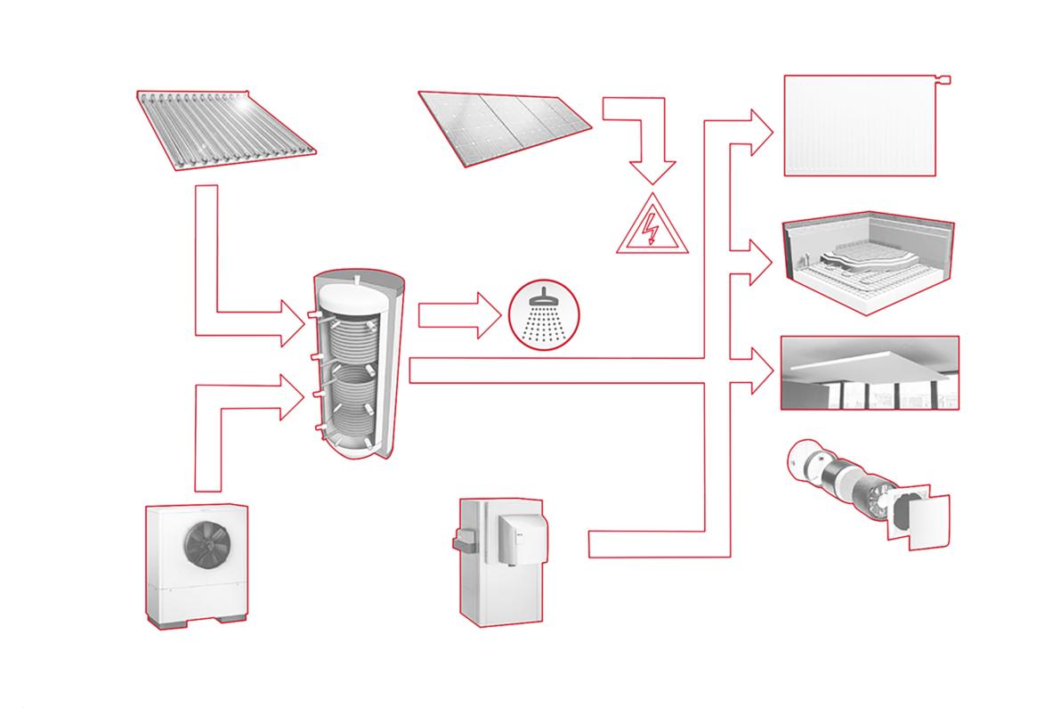Energiekonzept zur Wärmeerzeugung: Warmwasser über Solarthermie und Wärmepumpe, Heizung über Wärmepumpe. Dezentrale Lüftung mit Wärmerückgewinnung. Strom für die Wärmepumpen aus Photovoltaik.