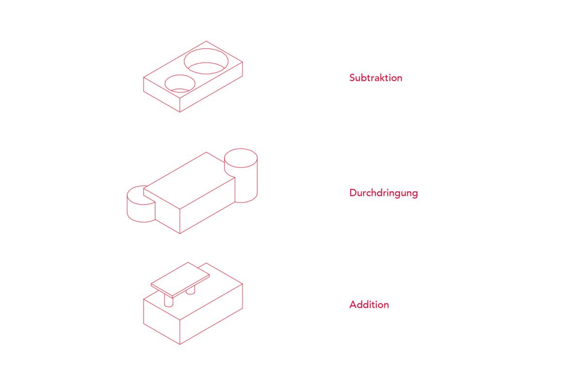 Raumstruktur: Subtraktion, Durchdringung, Addition