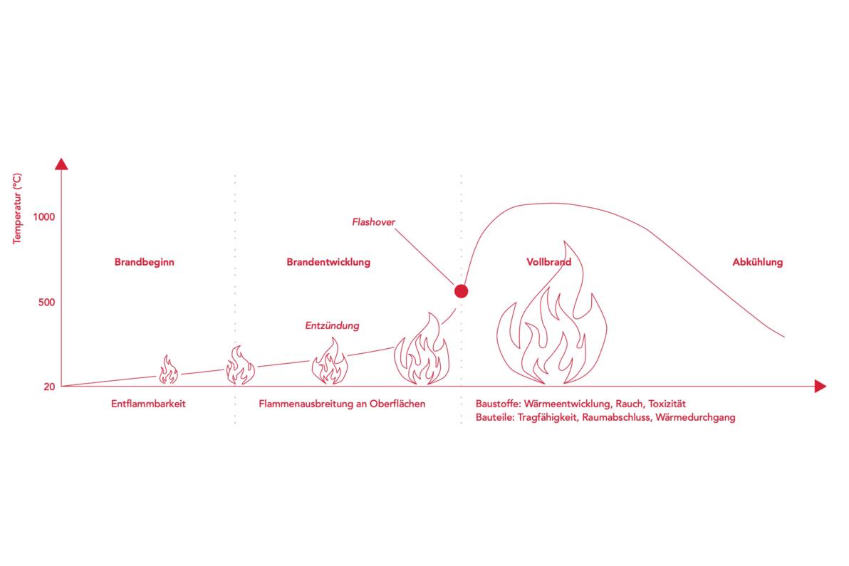 Darstellung üblicher Brandphasen eines Wohnungsbrands mit Zuordnung, in welchen Brandphasen die Brennbarkeit der Baustoffe und der Feuerwiderstand der Bauteile von besonderer Bedeutung sind. (Quelle: TU München (TUM), Lehrstuhl für Holzbau und Baukonstruktion)